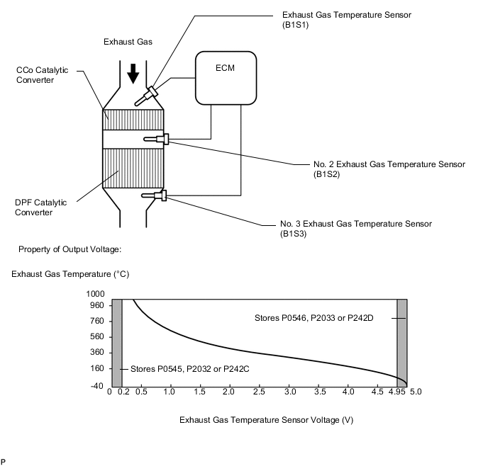 catalyst temperature sensor circuit high
